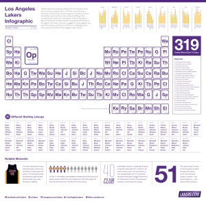 L'infografica Lakers